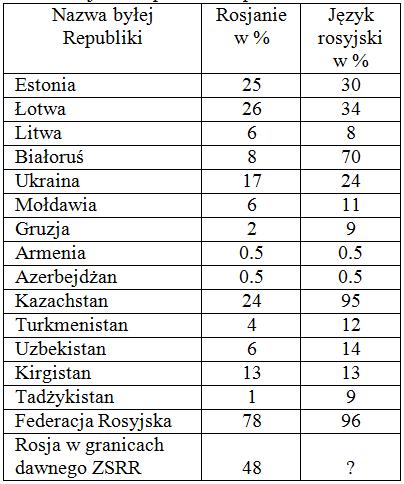 3.Rosjanie w państwach postsowieckich