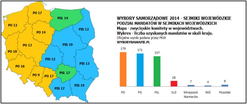 Wybory Smorzadowe w Polsce