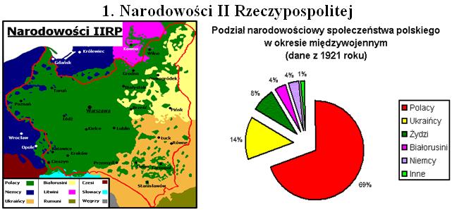 Narodowos II Rzeczypospolitej