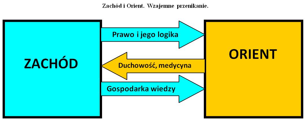 Zachod i Orient