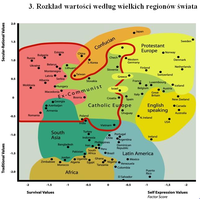Rozklad wartosci regionow