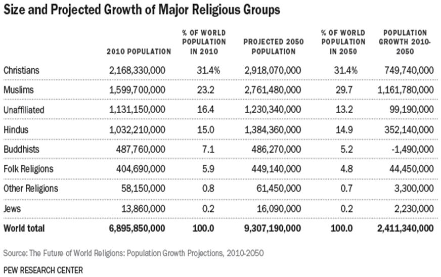 Przewidywany rozrost religii