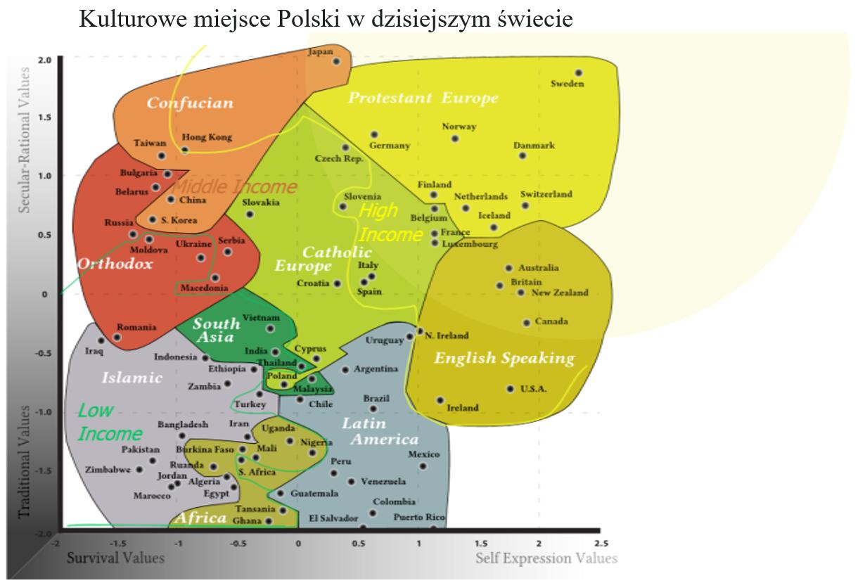 Kulturowe miejsce polski