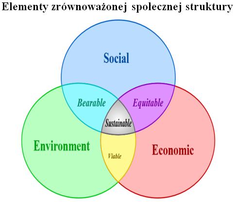 elementy-struktury-spolecznej