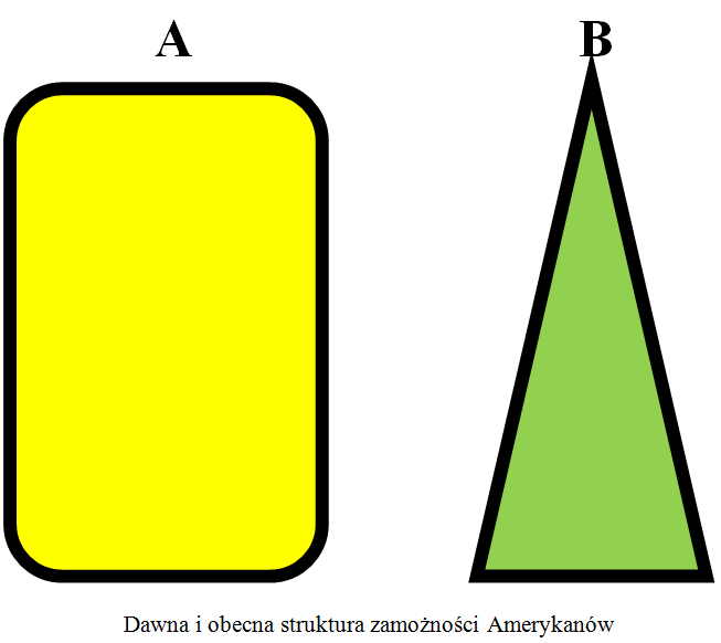 struktura-zamoznosci-usa